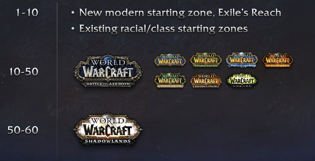 El nivel en Shadowlands - General - World of Warcraft Forums