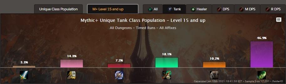 The Rise Of The Vengeance Demon Hunter Tank In Season 1 Of Shadowlands Mythic Notícias Do Wowhead