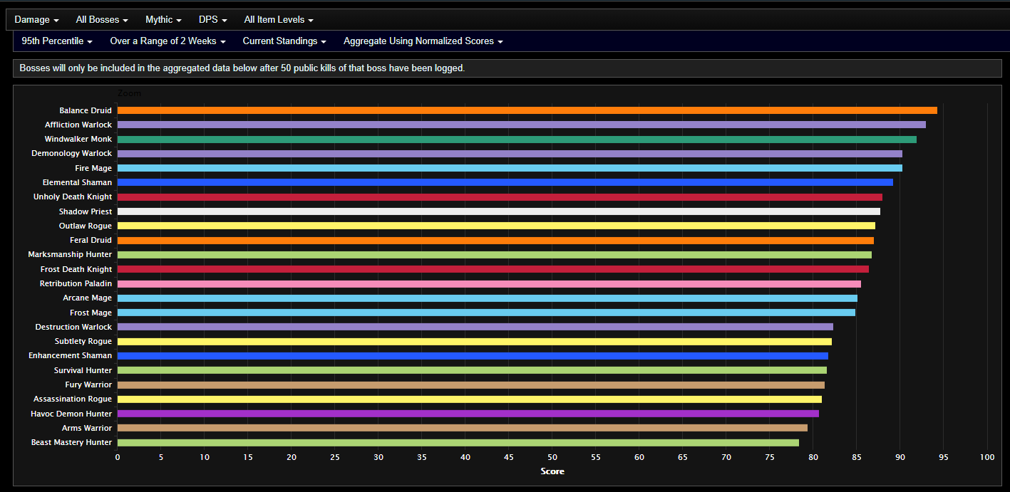 Analysis Of Shadowlands Dps In Mythic Castle Nathria After Jan 12th Tuning Pass Actualités Wowhead