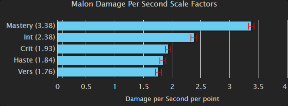 Fire Mage Stat Priority - Battle for Azeroth 8 2 0 - Guides - Wowhead