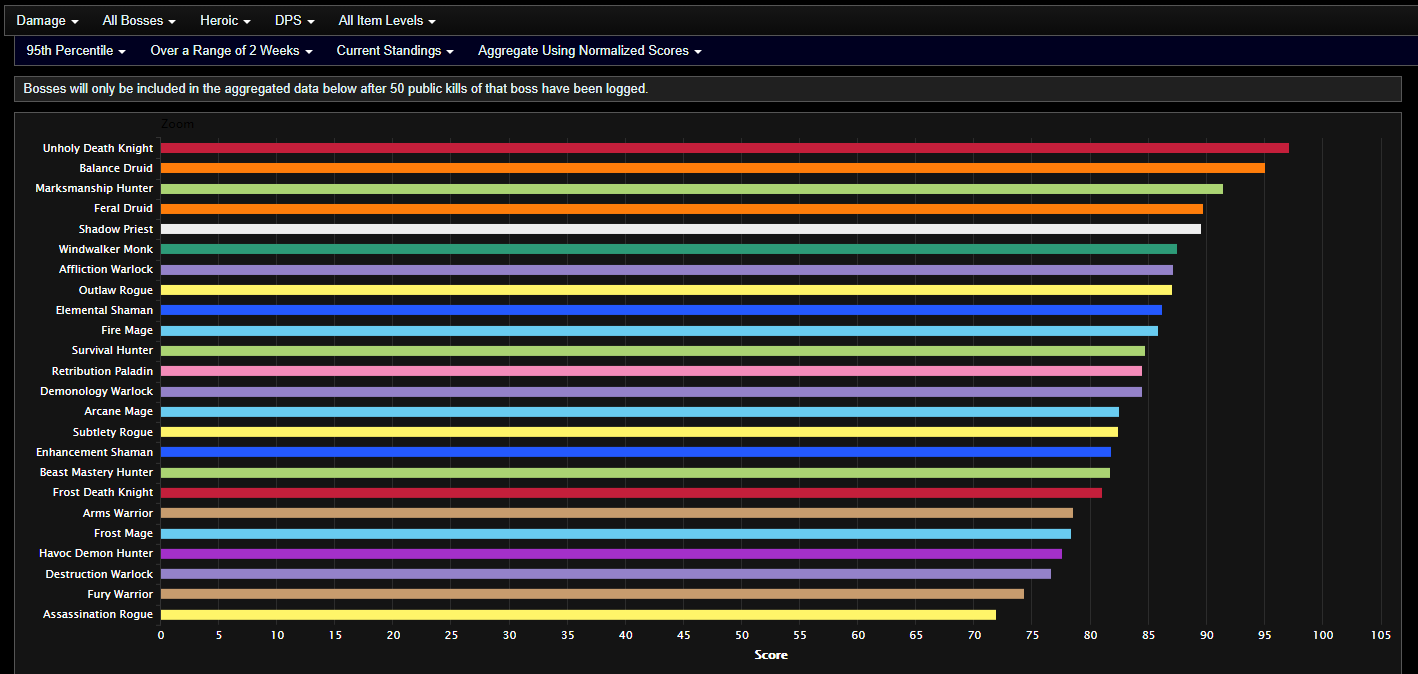 Analysis Of Shadowlands Dps After Week 1 Of Castle Nathria Actualités Wowhead