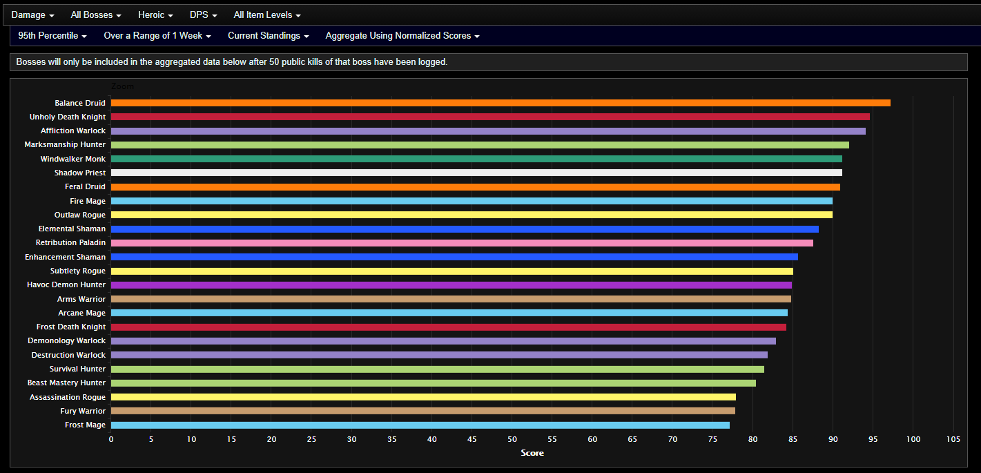 Analysis Of Shadowlands Dps After Week 2 Of Castle Nathria Mythic Opening And Heroic Clears Actualités Wowhead