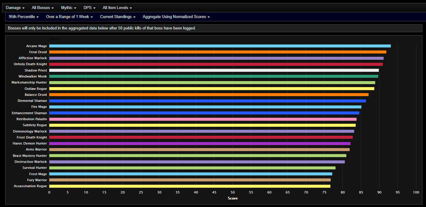 Analysis Of Shadowlands Dps After Week 2 Of Castle Nathria Mythic Opening And Heroic Clears Wowhead News