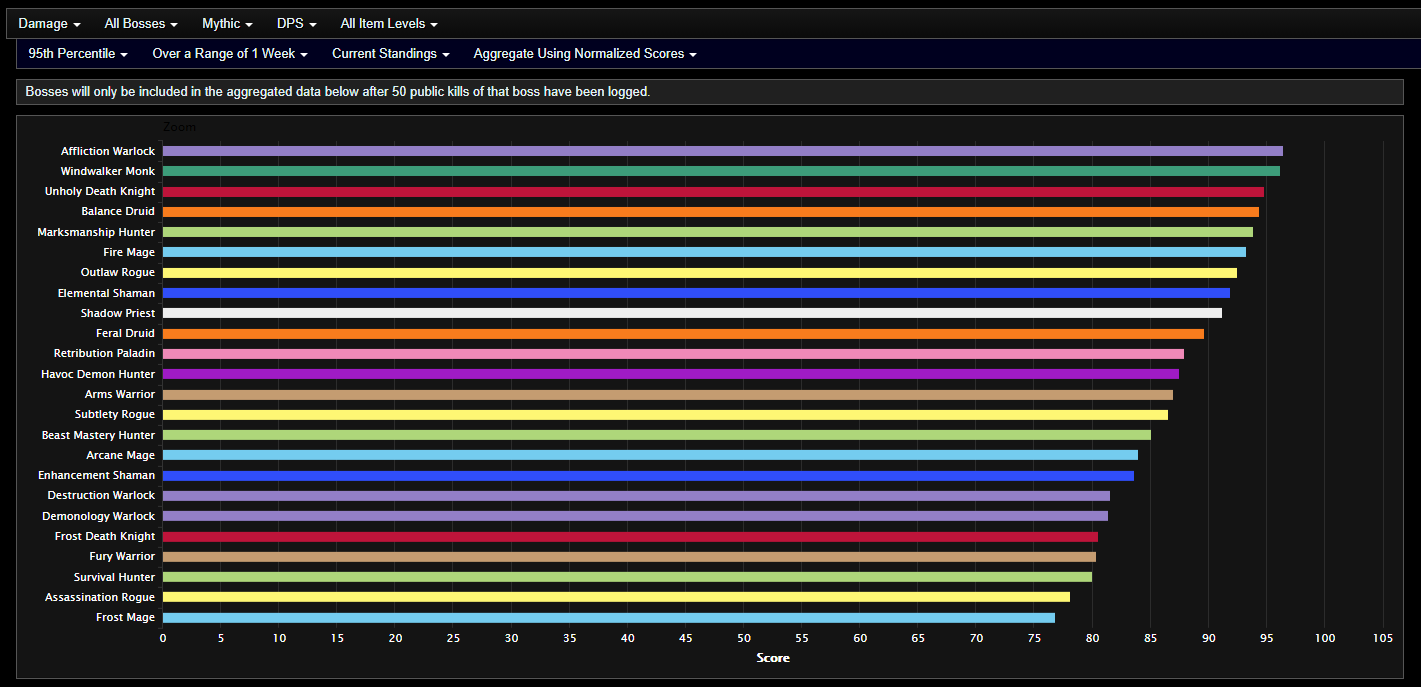 Analysis Of Shadowlands Dps After Week 3 Of Castle Nathria Second Week Of Mythic Actualités Wowhead