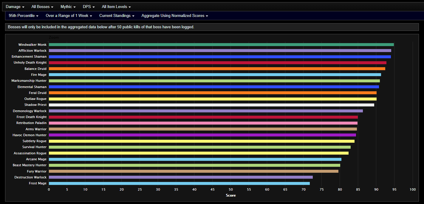 Analysis Of Shadowlands Dps After Week 4 Of Castle Nathria Third Week Of Mythic Actualités Wowhead