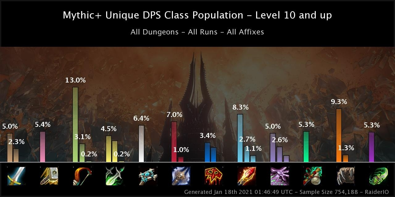Shadowlands Dps Performance And Representation In Mythic Season One Wowhead News