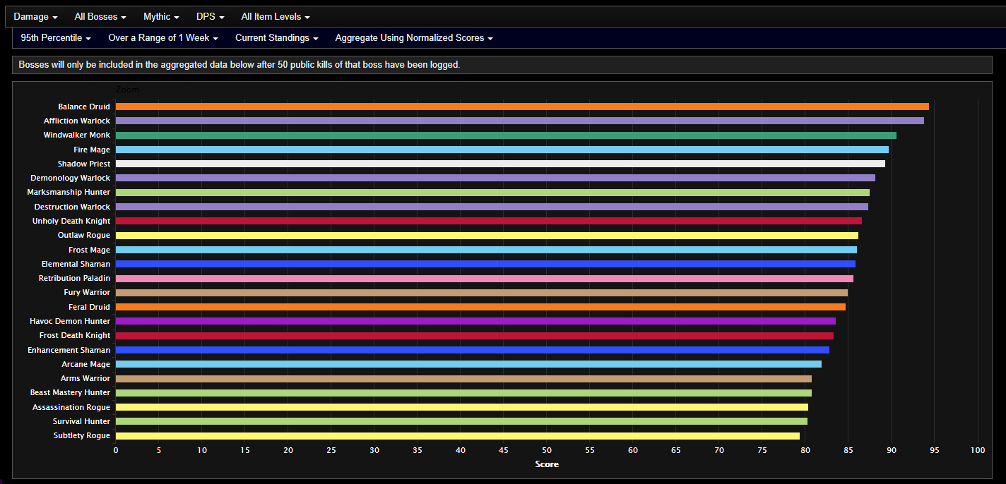 Analysis Of Shadowlands Dps In Mythic Castle Nathria February 2nd Week Wowhead News