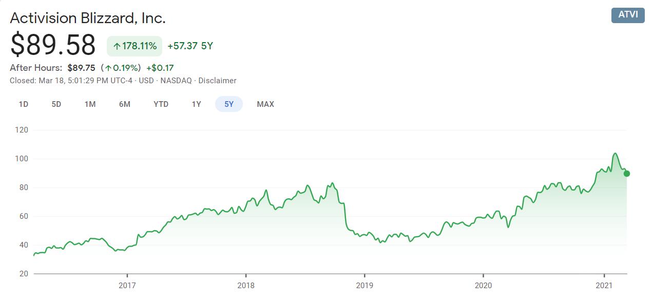 Акционеры урезали Бобби Котику зарплату и бонусы на 50%