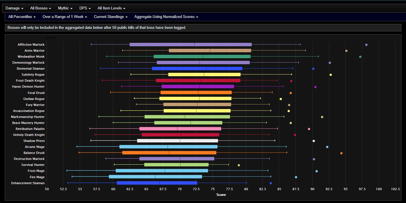 Tabela do site warcraft logs