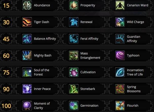 Battle for Azeroth Druid Class Changes - Guides - Wowhead