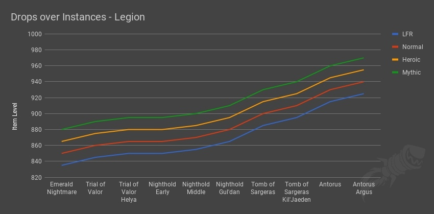 Battle for Azeroth Item Level and Stat Scaling Changes