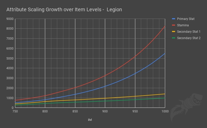Battle for Azeroth Stat Squish and Item Level Changes