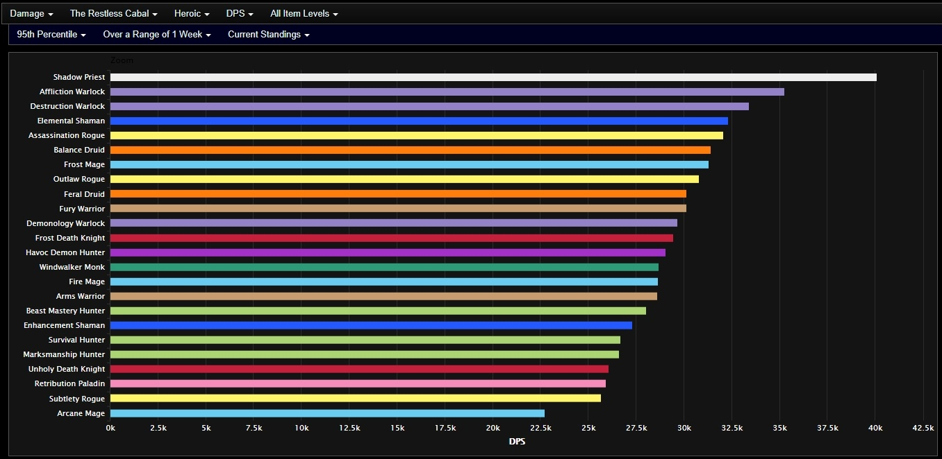 The Best DPS for Crucible of Storms - In-depth Look at the Strongest