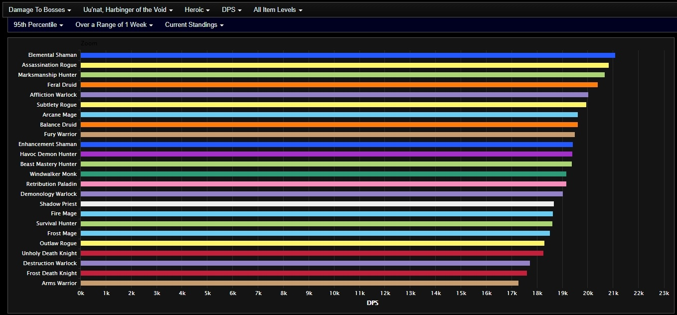 The Best DPS for Crucible of Storms - In-depth Look at the