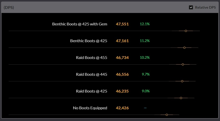 The Strength of Benthic Gear - Gear Comparison, Farming Manapearls