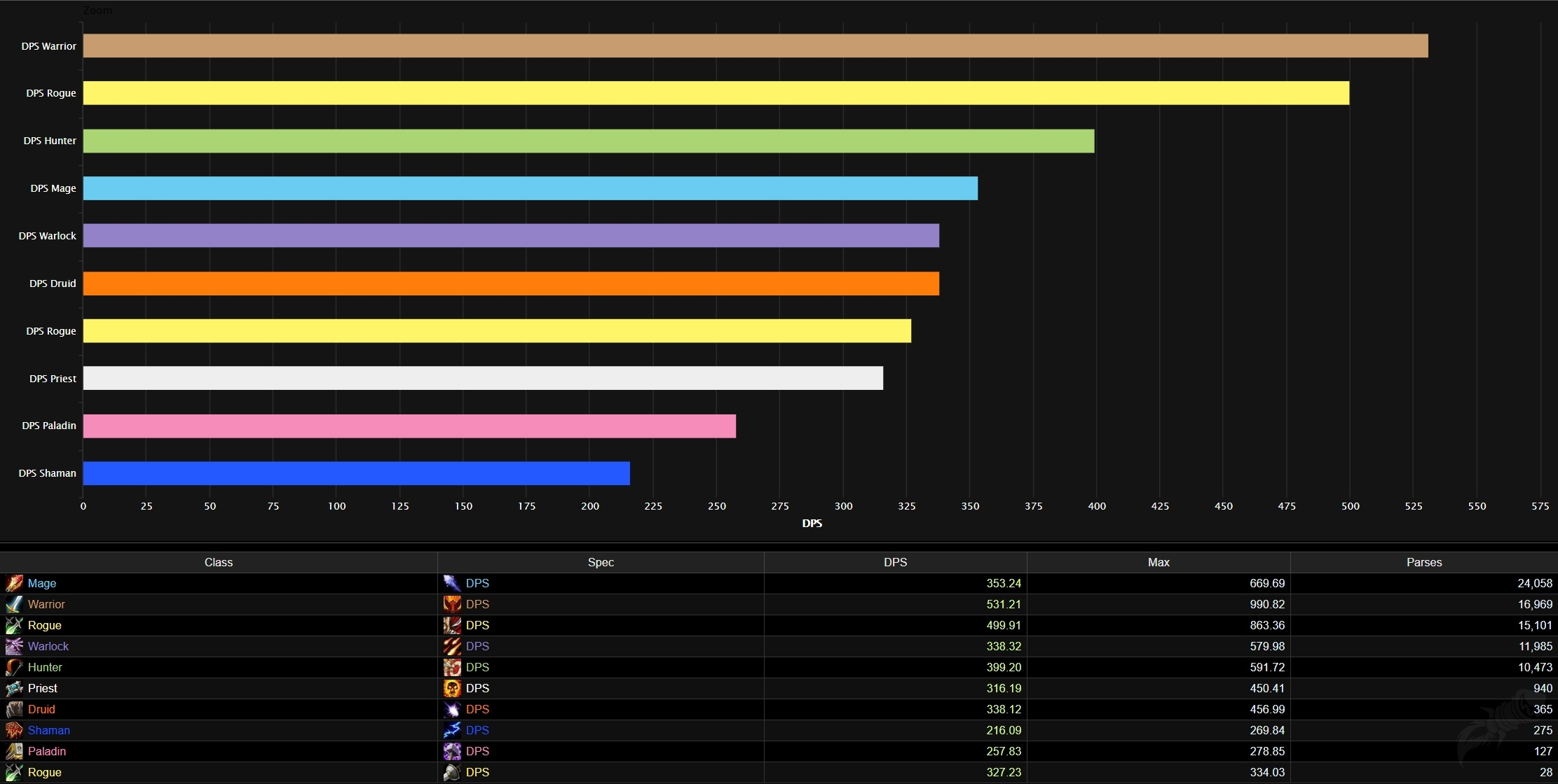 Best Dps Tier List Rankings For Wow Classic Phase 1 Molten Core And Onyxia Wowhead News