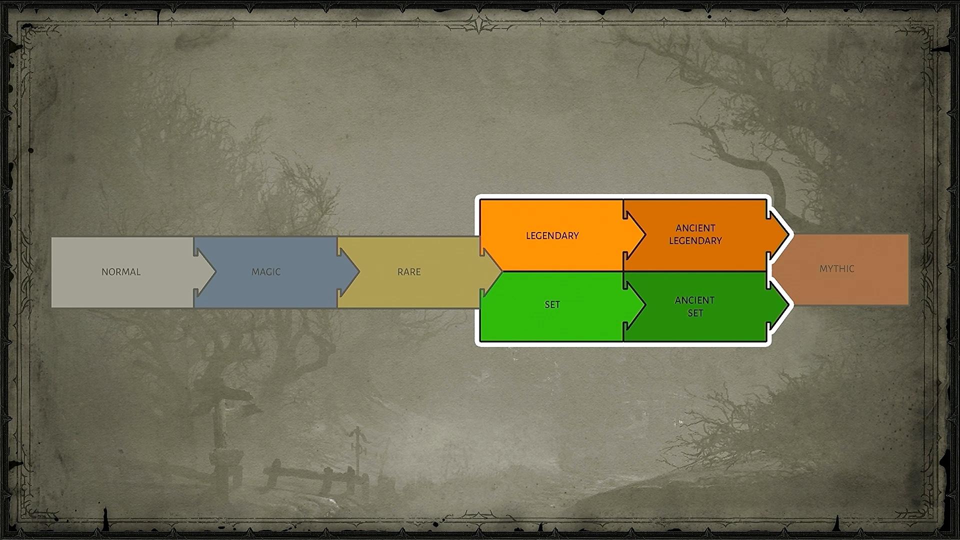 Diablo 4: обзор предметов и аффиксов