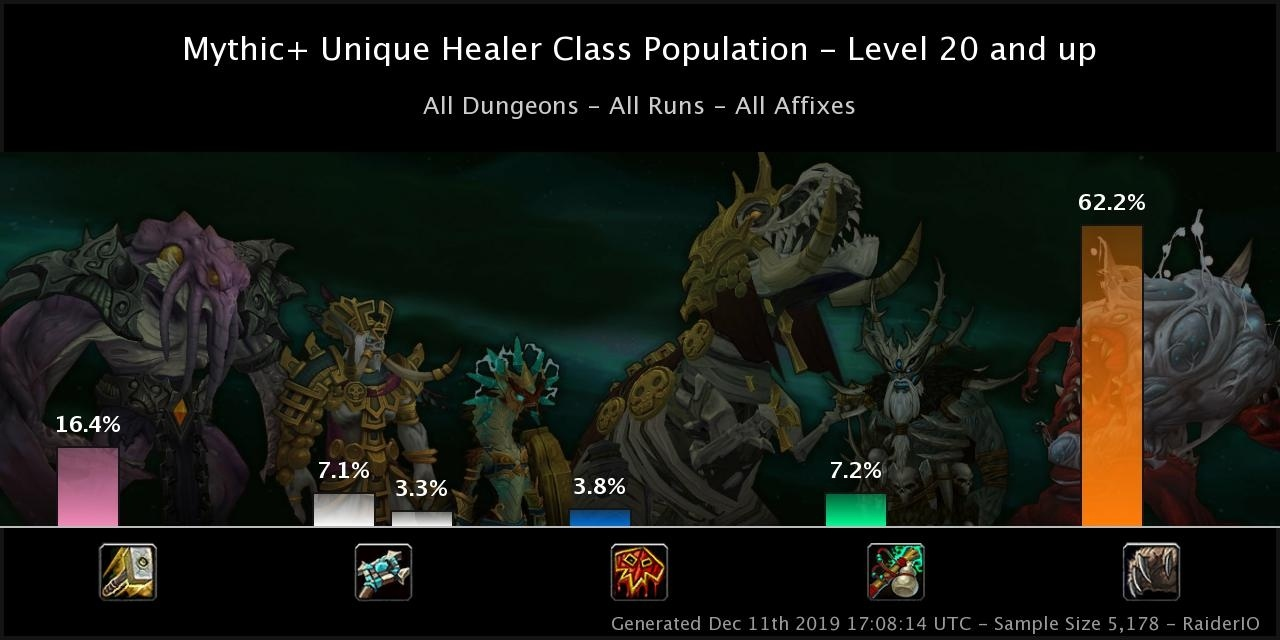 How Will Class Tuning Essences And Corruption Change The Healer Meta In 8 3 An Analysis Wowhead News