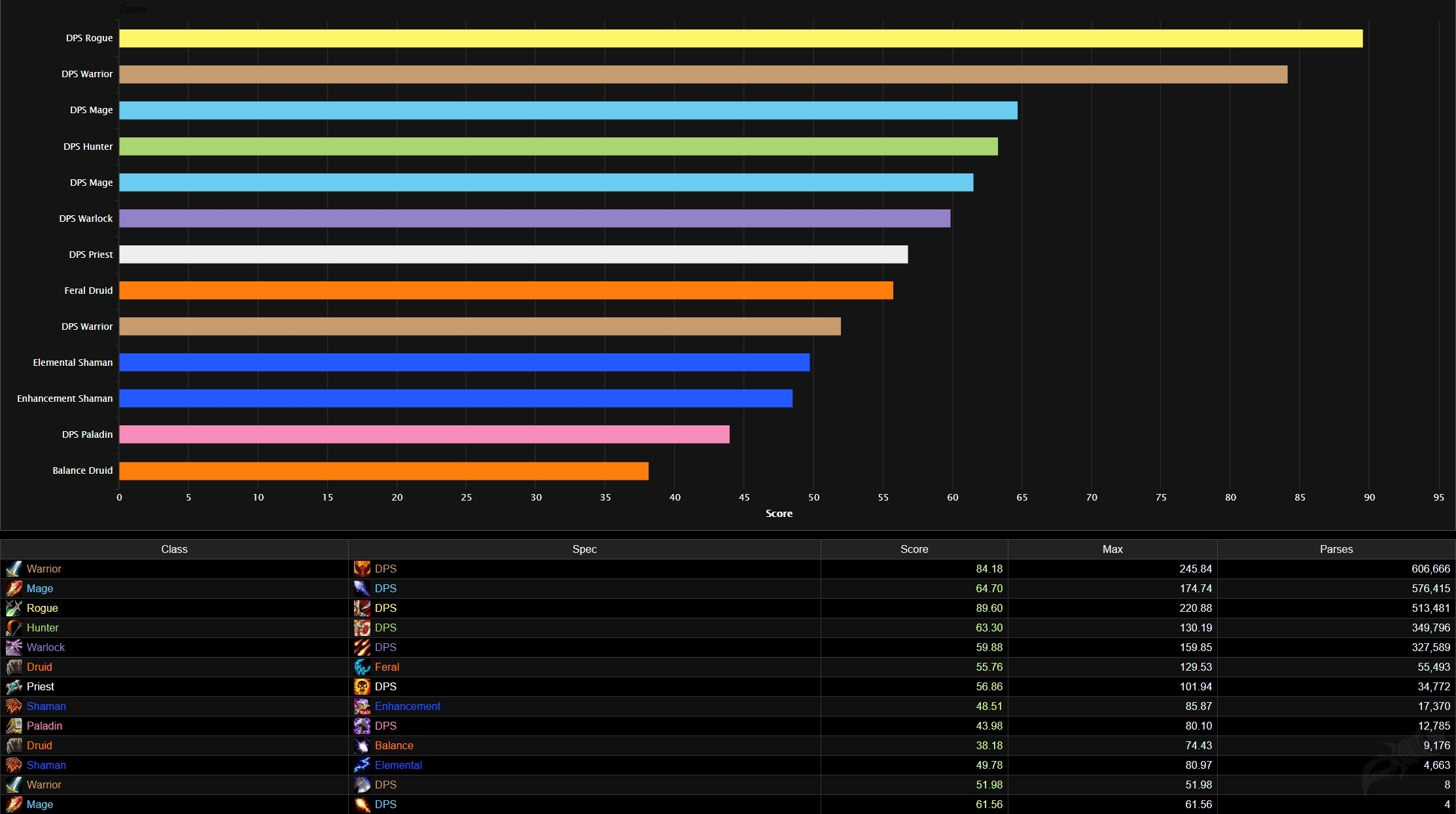 Best Dps Tier List Rankings For Wow Classic Phase 3 Blackwing Lair Wowhead News