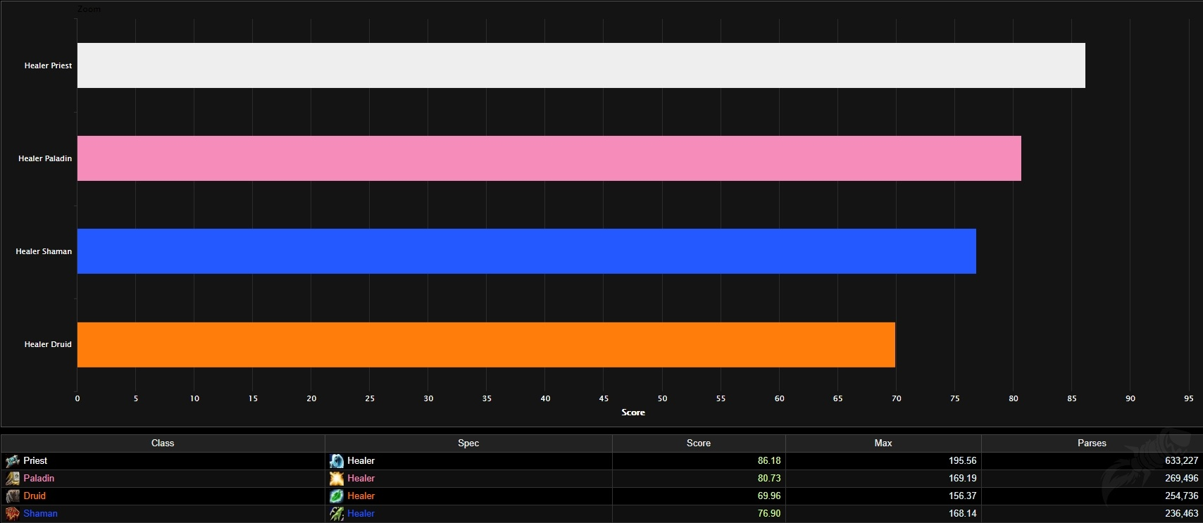 Best Healer Tier List Rankings For Wow Classic Phase 3 Blackwing Lair Wowhead News