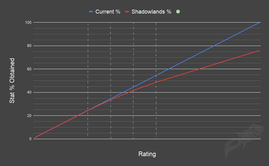 Изменения масштабирования вторичных характеристик в Shadowlands