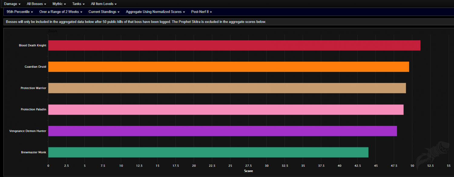 Analysis Of Shadowlands Dps Tank And Healer Rankings For Pre Patch On Warcraft Logs Wowhead News