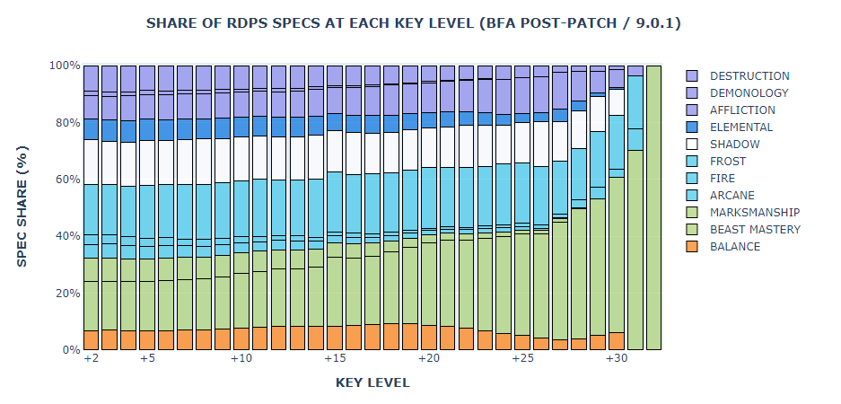 Shadowlands Dps Mythic Popularity For Pre Patch On Benched Me Wowhead News